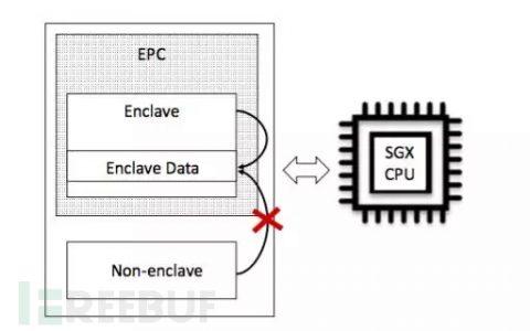 英特尔SGX侧信道攻击 (side-channel attacks) 综述